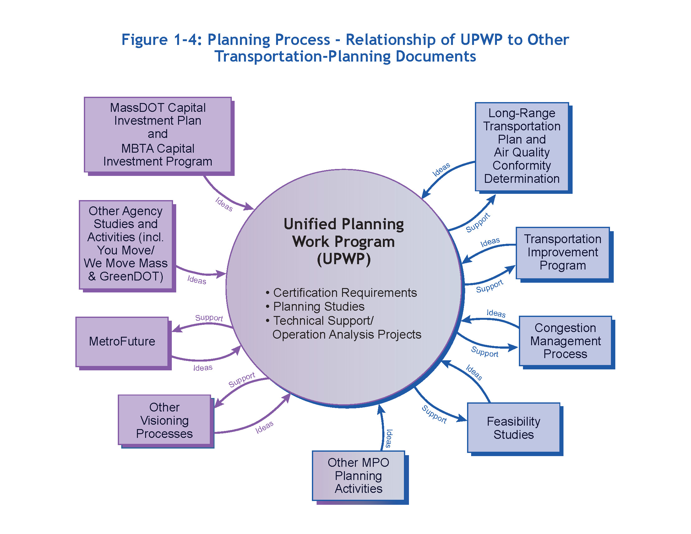 Updated draft ffy 2016 unified planning work program figure 1 4 planning process relationship of upwp to other transportation planning pooptronica