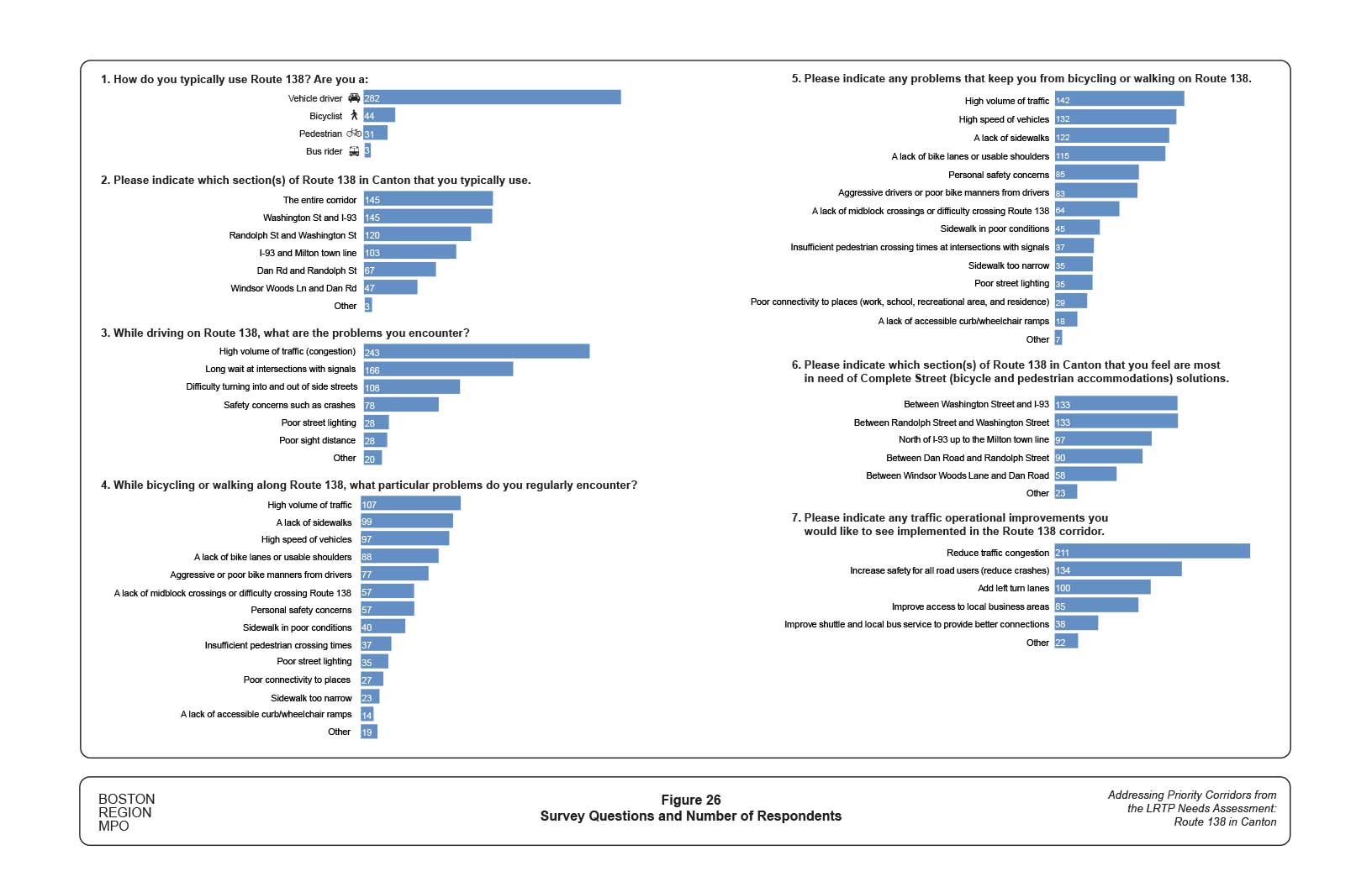 Figure 26 shows the results of a survey of users of Route 138. There are