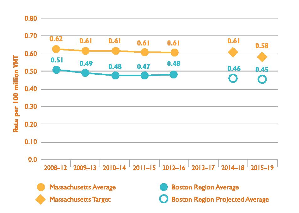 Long-Range Transportation Plan of the Boston Region MPO