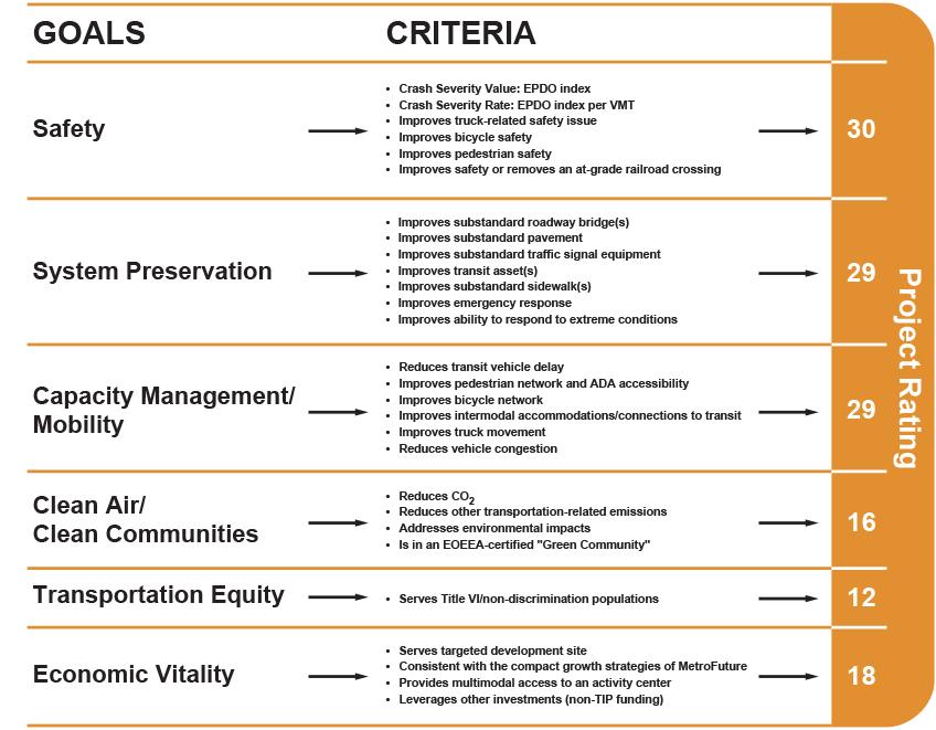Transportation Improvement Program and Air Quality Conformity