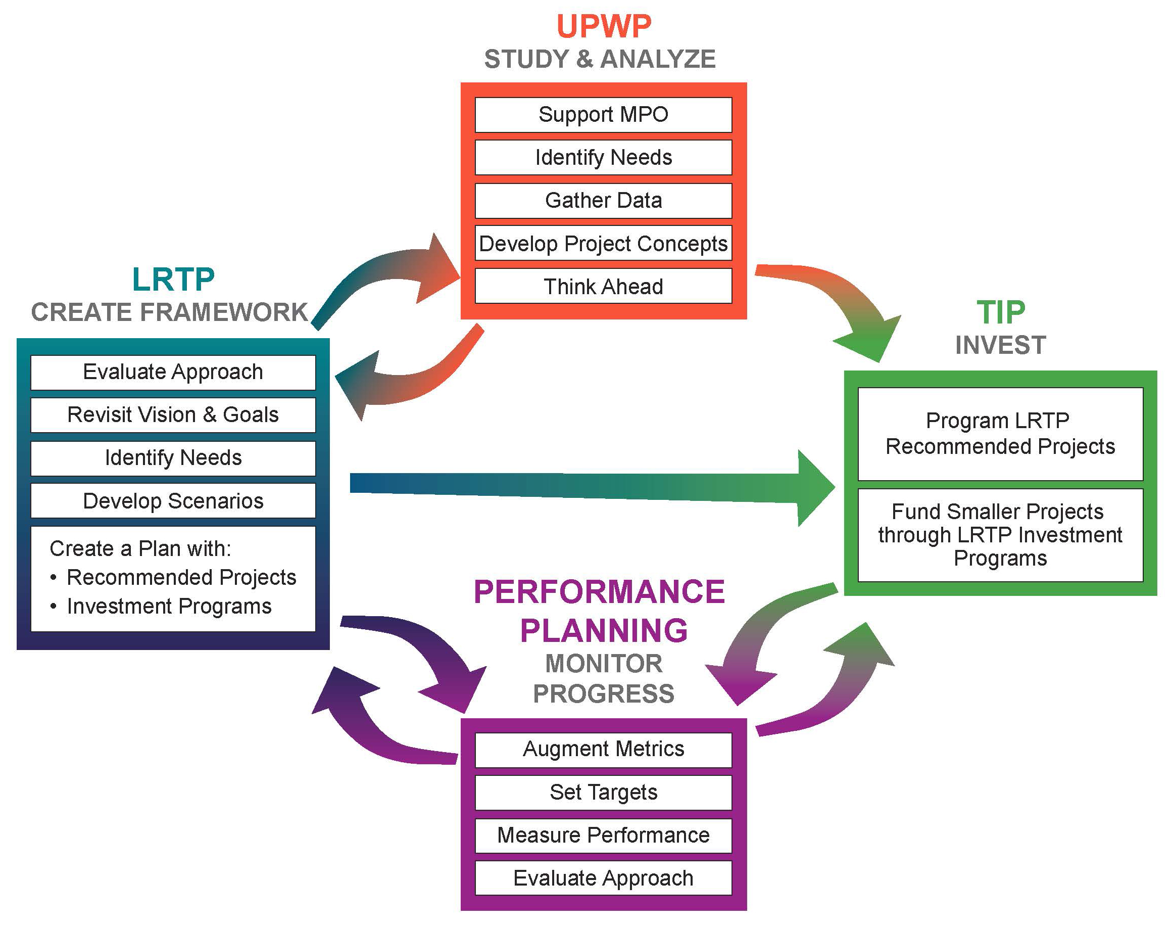 This diagram shows how the elements within the LRTP, TIP, UPWP, and performance planning are related, and how they inform each other.