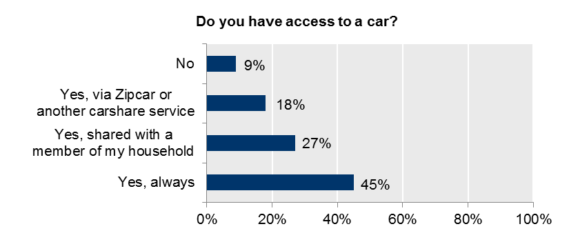 Shared-Use Mobility Services