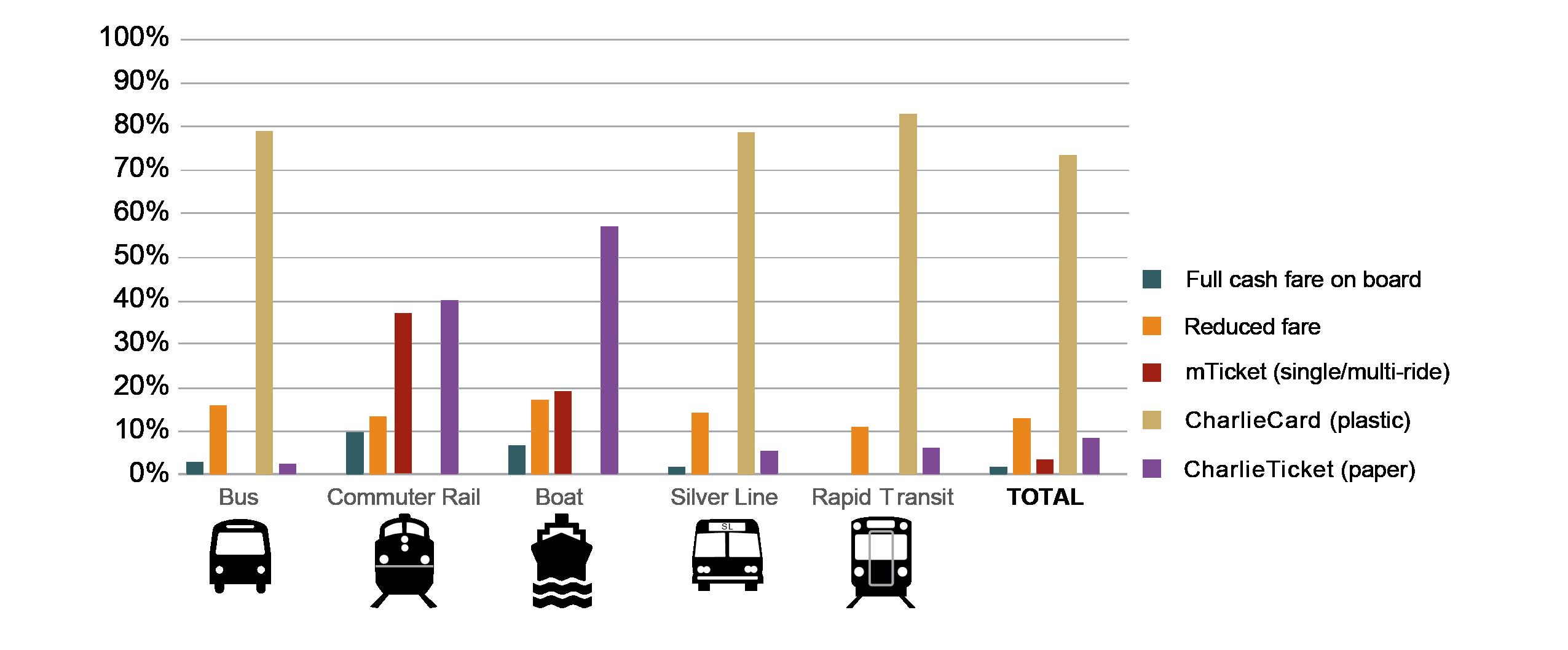 MBTA 2015-17 Systemwide Passenger Survey