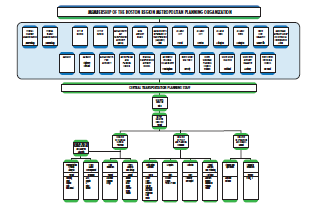 reduced size graphic of MPO organizational chart