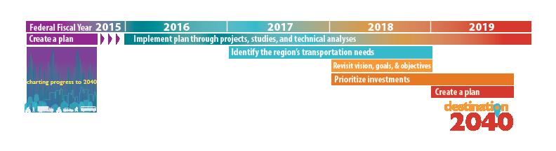 Destination 2040 Long Range Transportation Plan Boston Region Mpo
