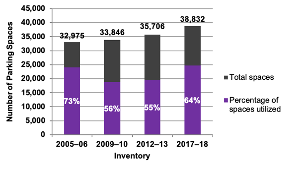 Chart showing Utilization at Park-and-Ride Lots near MBTA Stations for Commuter Rail: 2005–06, 2009–10, 2012–13, and 2017–18 Inventories.