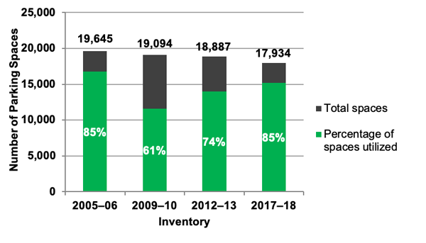 Chart showing Utilization at Park-and-Ride Lots near MBTA Stations for Rapid Transit: 2005–06, 2009–10, 2012–13, and 2017–18 Inventories.