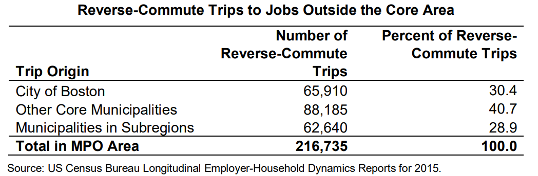 A table showing a summary of reverse commute flows in the region.