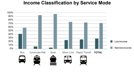 Graph showing income classification of riders.
