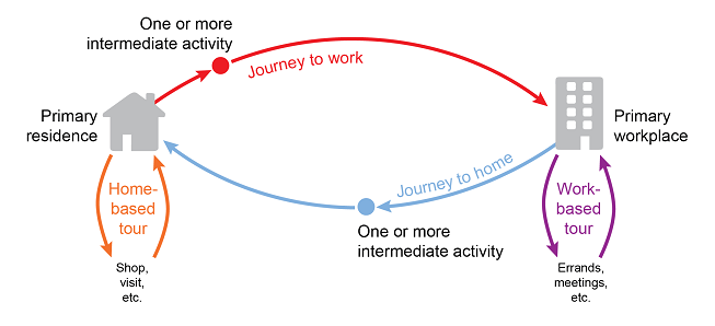A graphic illustrating the chain of trips making up the journey to work and home. A house represents the primary residence and a small building represents primary workplace. Arrows connect the two. Arrows also indicate work based tours (errands, meetings gone to during the day) and home based tours (shopping, visiting friends,) as well as activities done on the way to and from work and home.