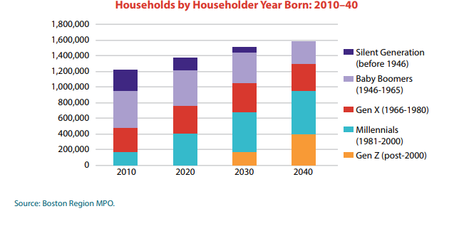 A chart showing predicted households by householder year born from 2010 to 2040.