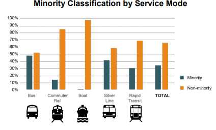 A graph showing minority classification of riders by mode.