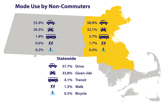 A map of Massachusetts with the percentages of mode use by non-commuters for each mode. In the Boston Region: 58.9% drive, 32.1% get a ride, 5.7% transit, 1.7% walk, 0.4% bike, outside Boston region: 55.9% drive, 36.3% get a ride, 1.8% transit, 0.6% walk, 0.2% bike, statewide: 57.7% drive, 33.8% get a ride, 4.1% transit, 1.3% walk, 0.3% bike.