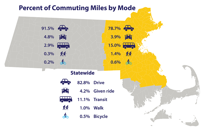 A map of Massachusetts showing the statistics for the percent of commuting miles accounted for by each mode within the Boston MPO region, outside the Boston Region, and statewide. In the Boston Region: 78.7% driving, 3.9% carpool, 15% transit, 1.4% walking, 0.6% biking, outside Boston: 91.5% drive, 4.8% carpool, 2.9% transit, 0.3% walk, 0.2% bike, statewide: 82.8% drive, 4.2% given a ride, 11.1% transit, 1% walk, 0.5% bike.