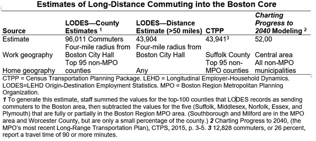 This figure breaks down estimates of how many people commute into the core of the Boston region from far away, using estimates from two Census products and the modeling carried out for the MPO's Long-Range Transportation Plan. Estimates range from 43,904 to 96,011.
